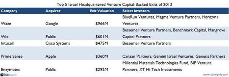 Despite the Hype Around NY, Israel Records Larger VC-backed Exits than NY in 2013 | Entrepreneurship, Innovation | Scoop.it