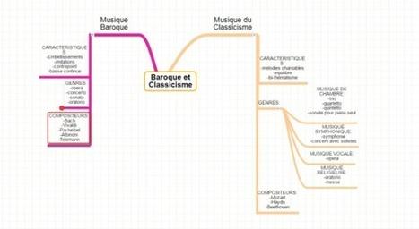 Musique du Baroque et Classicisme - i-voix | Cartes mentales | Scoop.it