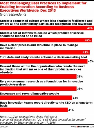 What Are the Most Challenging Best Practices? - eMarketer | Disruptive Entrepreneurship & Innovation | Scoop.it