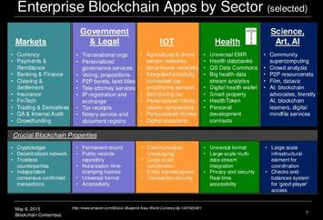 Blockchain : nouvelle gouvernance de la confiance pour une nouvelle économie | Gestion de documents et contenus | Scoop.it