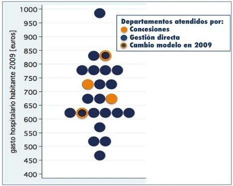 Eficiencia en la gestión hospitalaria pública: directa vs privada por concesión — S. Peiró y R Meneu | Gestión Sanitaria | Scoop.it