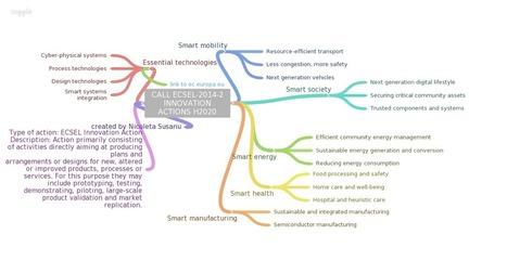 CALL ECSEL-2014-2 INNOVATION ACTIONS H2020 | rural enterprise | Scoop.it