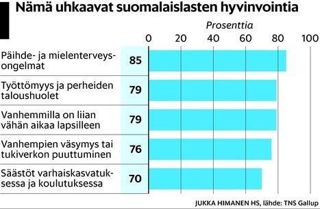 Päihteet, kiire, talousvaikeudet – nämä ovat suomalaisten mielestä pahimmat uhat lasten hyvinvoinnille - Helsingin Sanomat | Kuntoutus & päihteet | Scoop.it