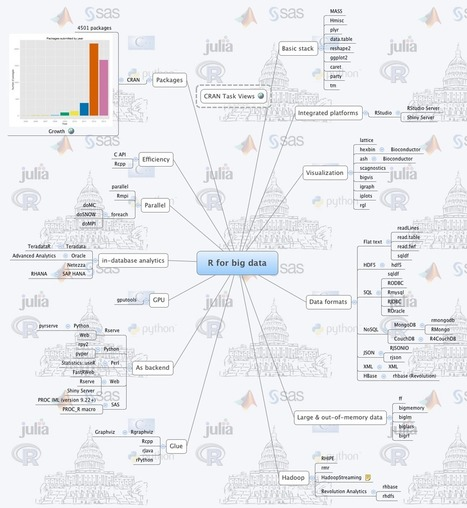 R for big data - webbedfeet - XMind: The Most Professional Mind Map Software | אתרים מומלצים | Scoop.it
