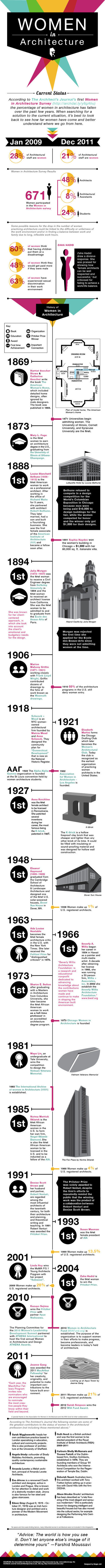 Infographic: Women in Architecture | D_sign | Scoop.it