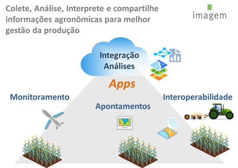 Aplicativos Prontos para Uso no Campo - Apps ArcGIS | Imagem Agronegócio | Scoop.it