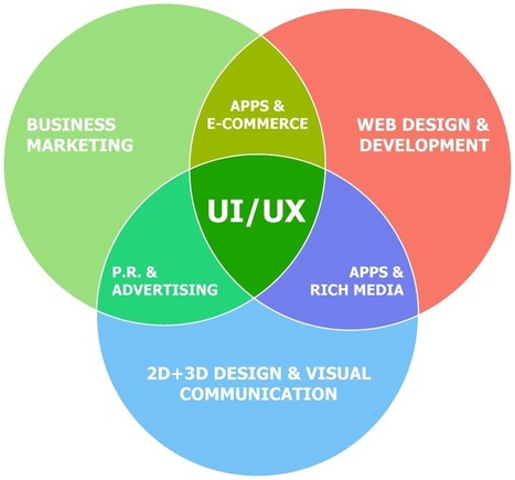 Web Design Singapore: The importance of ui and ux design   Massive Infinity   Scoop.it