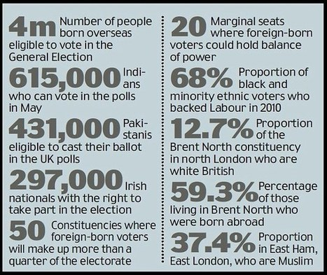 Migrant Voters Outnumber British Born Voters - Share on Meebal.com | Worldwide News | Scoop.it