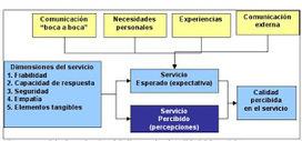 SERVQUAL|PRINCIPIOS DE GESTION | Administración de Operaciones | Scoop.it