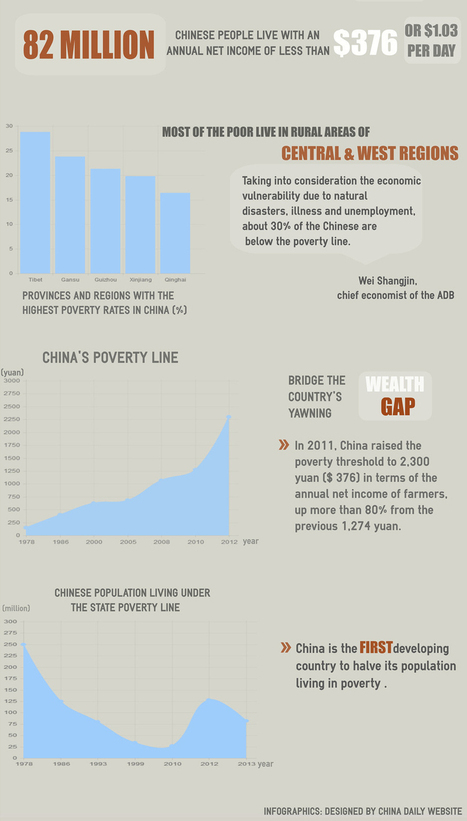 Behind the glamour - poverty in China - Chinadaily.com.cn | Social sciences | Scoop.it