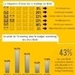 Infographie : E-mailing et réseaux sociaux sont au coeur des stratégies de marketing B to B | Pierre Cat | Scoop.it