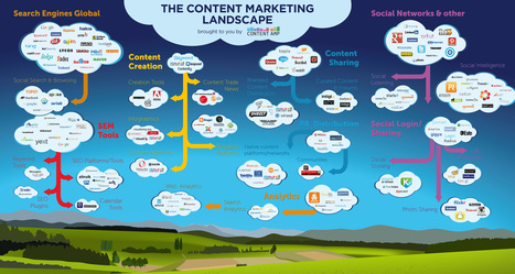 Content-Marketing-Landscape_NEW.jpg (4500x2400 pixels) | infographics | Scoop.it
