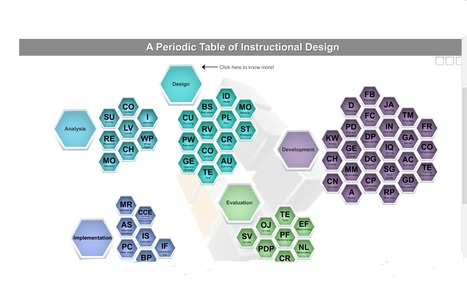 A Periodic Table of Instructional Design | Inspiration in Instructional Design (STEM style) | Scoop.it