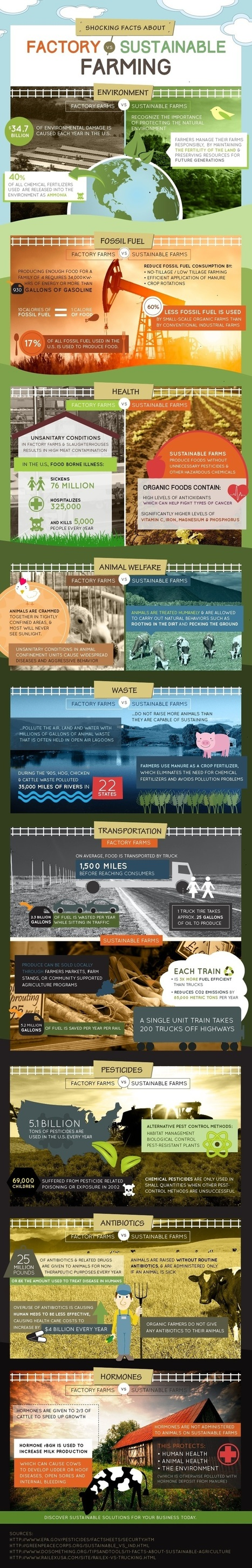 Shocking Facts About Factory Farming Vs. Sustainable Farming - Infographic - A-Z Solutions | Food related production. | Scoop.it