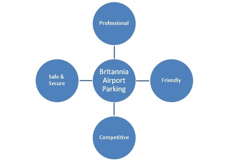 Cheap Gatwick Valet Parking: London Gatwick Airport Parking Is Within Reach Now   Britanniaairportparking   Scoop.it