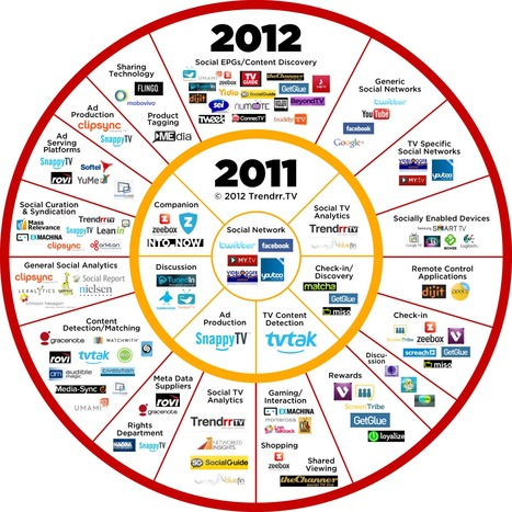 Social TV Ecosystem 2011 / 2012 [Infographic] | Second Screen, Social TV & Gamification | Scoop.it