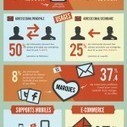 Les internautes français et l'email (infographie) | com digitale | Scoop.it
