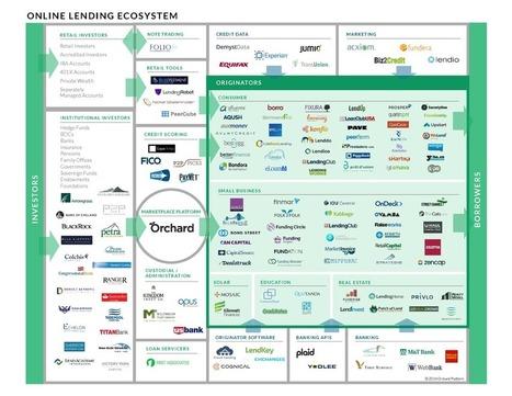 The Orchard Lendscape | Orchard P2P Lending | Scoop.it