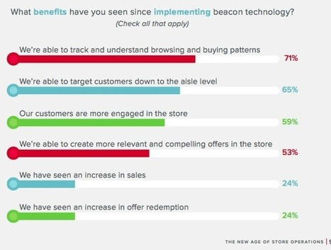 Le Beacon aux USA : les vrais chiffres | Customer Centric Innovation | Scoop.it