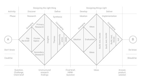 How to apply a design thinking, HCD, UX or any creative process from scratch – Digital Experience Design | Expertiential Design | Scoop.it