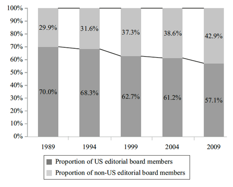 Practicing what We Preach; do the levels of geographic diversification in editorial board membership of management journals reflect the diversity in the management community   Dual impact of research; towards the impactelligent university   Scoop.it