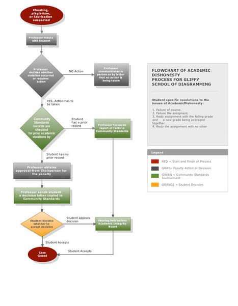 Gliffy.com - Online flow chart software | Inversión | Scoop.it