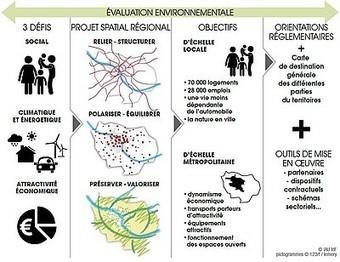 Schéma directeur Île-de-France 2030 : un projet de société à partager | actualités en seine-saint-denis | Scoop.it