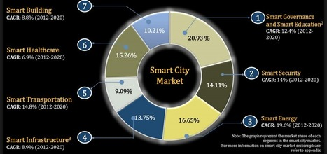 What Is A Connected City ? IoT, Big Data And Why You Should Care | Smart City | Scoop.it