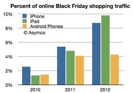 Why is shopping via iPad and iPhone outpacing Android? - Fortune | Digital Technology and Life | Scoop.it