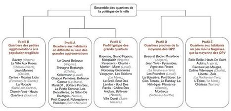 Insee > Quartiers de la politique de la ville: cinq profils avec des enjeux spécifiques   Observer les Pays de la Loire   Scoop.it