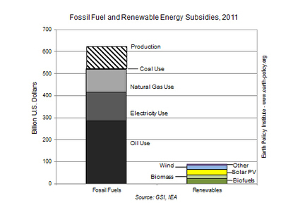 Global Fossil Fuel Subsidies Topped $620 Billion in 2011   EcoWatch   Scoop.it