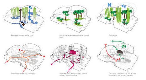 Urban Food Jungle   AECOM   Arquitectura sostenible   Scoop.it