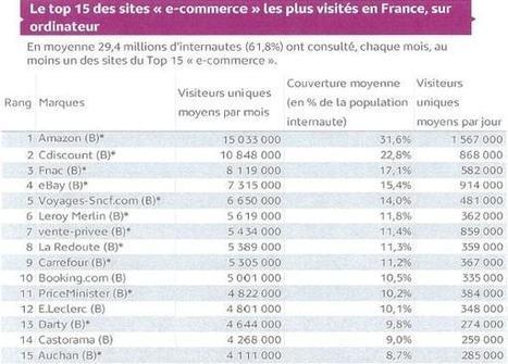 Top 15 de l'e-commerce français en audience | Web-to-Store | Scoop.it