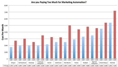 Are You Paying Too Much for Your Marketing Automation? | SiriusDecisions Blog | #TheMarketingTechAlert | The Marketing Technology Alert | Scoop.it