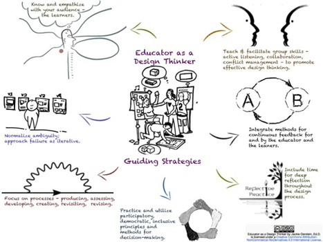 Educator as a Design Thinker | Innovative styles in educatio | Scoop.it