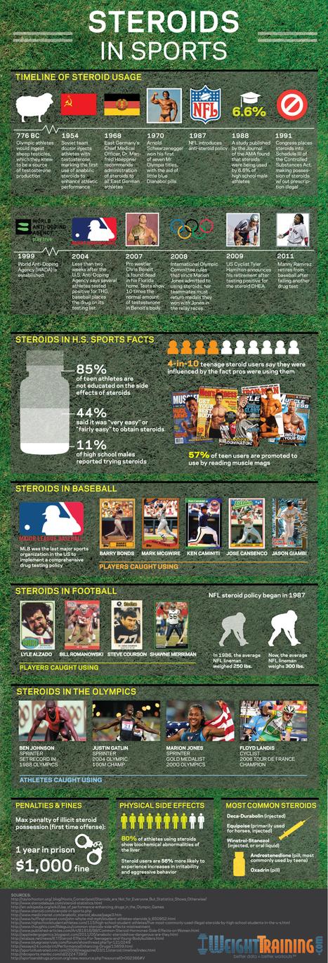 Steroids in Sports | Sports Doc | Scoop.it