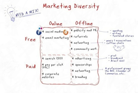 Marketing 101: Effective Marketing Guide for Entrepreneurs   The Paper Week   Understanding the Importance of a Good Web Design   Scoop.it
