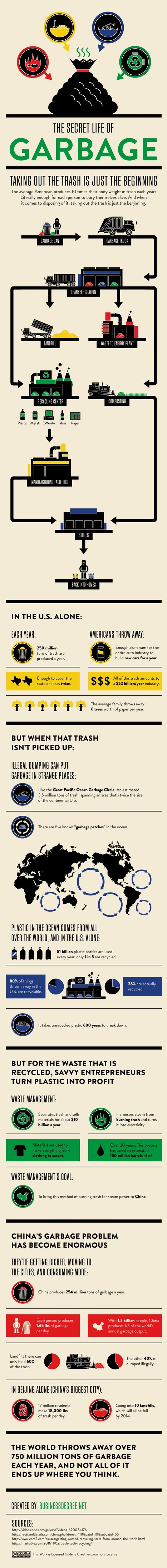 The secret life of garbage [infographic] - Holy Kaw! | The Future of Water & Waste | Scoop.it