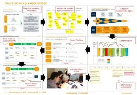 El reto de los 90 días: cómo poner la innovación en marcha de forma ágil   innovation&startups   Scoop.it