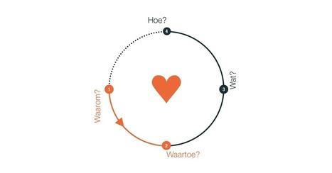 Vragend veranderen in vier stappen | Dialoog | Scoop.it