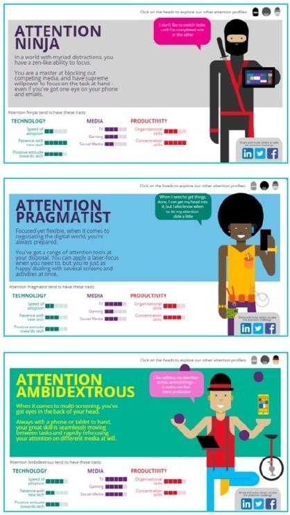 La typologie des capacités d'attention par Microsoft Advertising au Royaume-Uni - Offremedia | Big Media (En & Fr) | Scoop.it