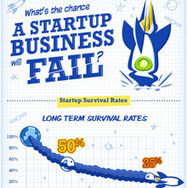 (Infographic) The Chances Of Startup Failure Or Success   Marketing, Business, Sales and Life   Scoop.it