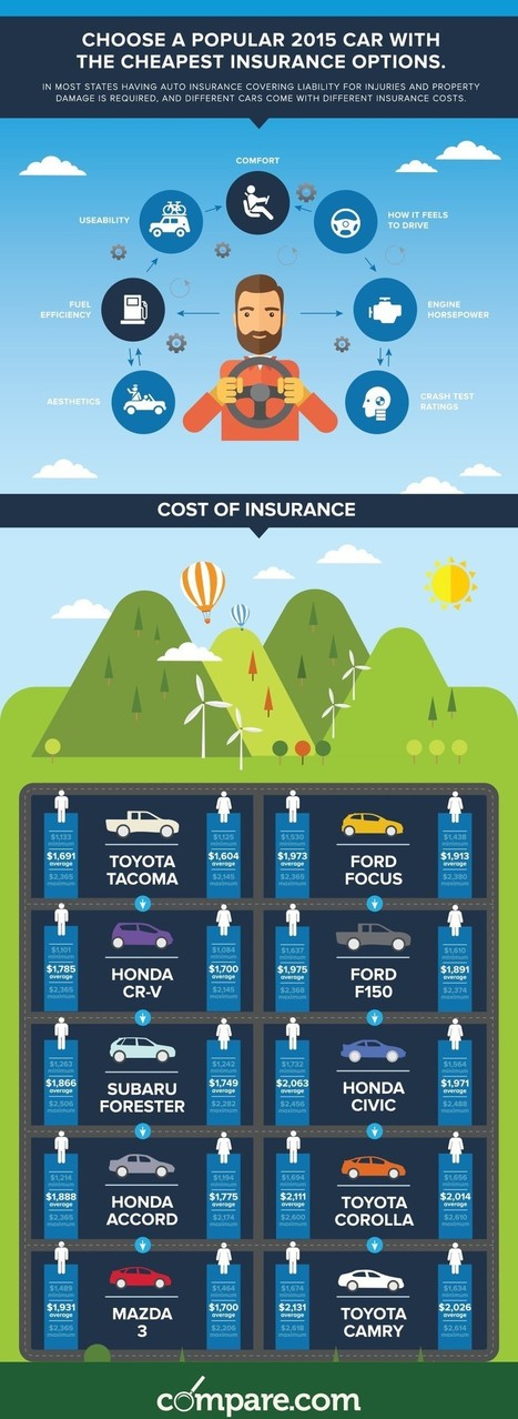 10 Popular Cars with Best & Cheapest Insurance options | All Infographics | Scoop.it