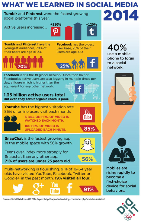 The Who, What & Where of Social Media 2014 (Infographic) | digital technologies | Scoop.it