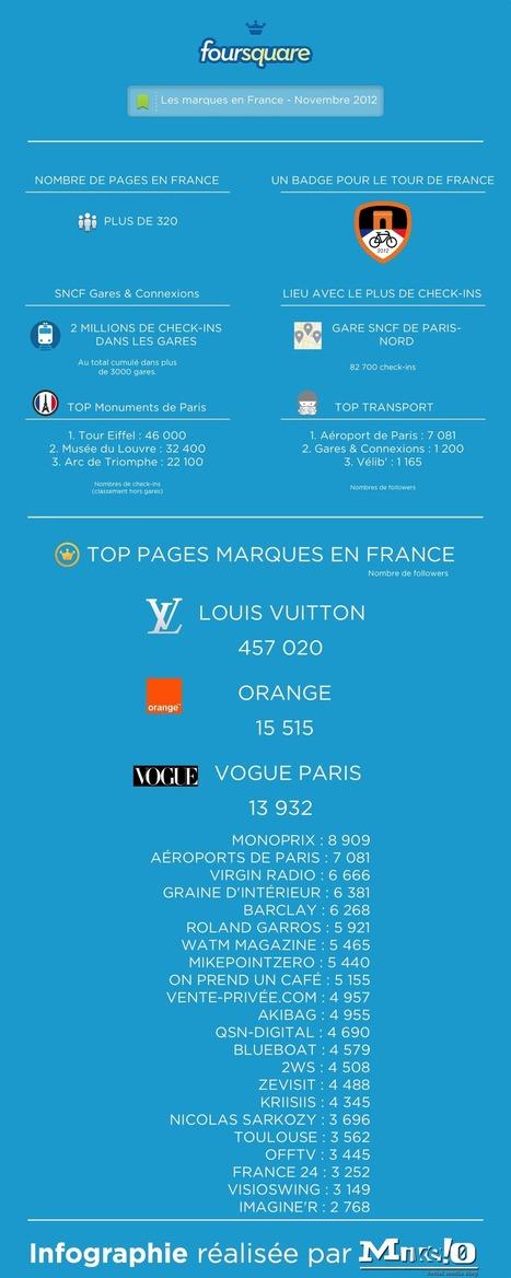 Infographie Novembre 2012 : les marques sur Foursquare en France | toute l'info sur Foursquare | Scoop.it