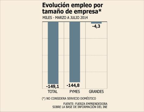 Pymes explican casi 100% de empleos perdidos desde marzo   Doing Business in Chile - Desarrollar Negocios en Chile   Scoop.it