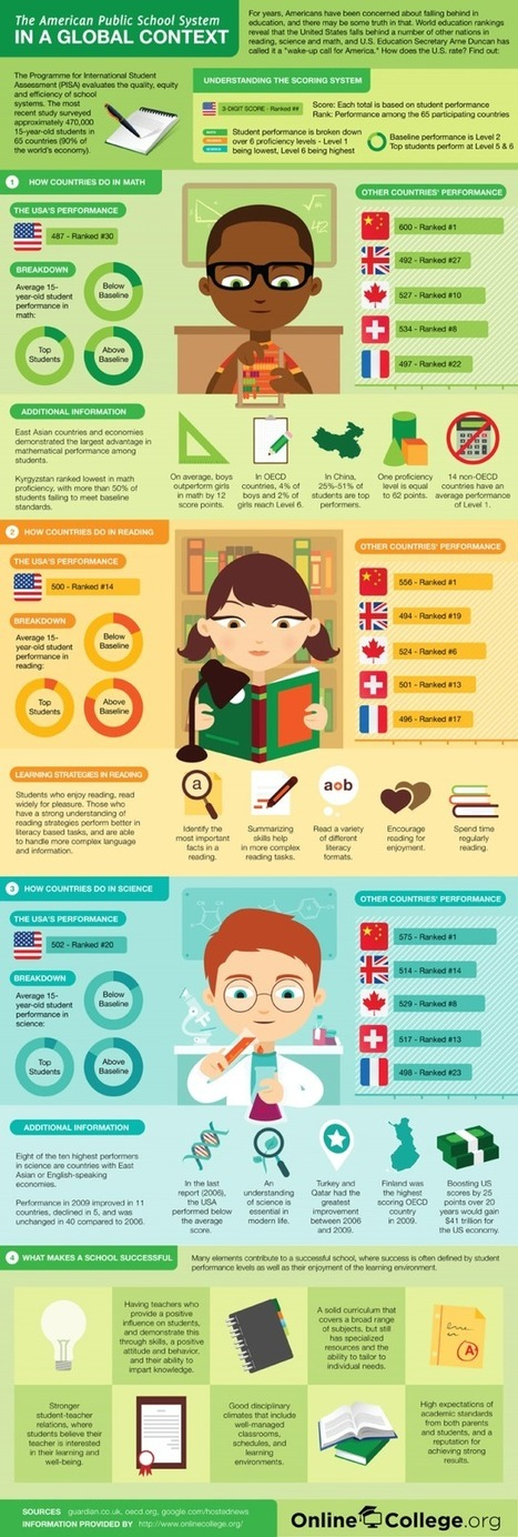How American Schools Compare To All Other Countries [Infographic] | Edudemic | Reflections on Learning | Scoop.it