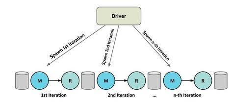 Stratosphere » Next Generation Big Data Analytics Platform | Bits 'n Pieces on Big Data | Scoop.it