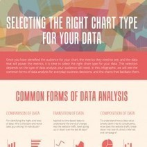 Selecting the right chart type for your data | Visual.ly | Measuring the Networked Nonprofit | Scoop.it