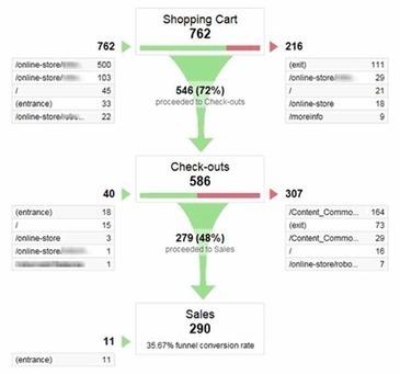Optimización de Conversión Web (CRO) | SEOBOOM | Conversión Web - Seoboom | Scoop.it